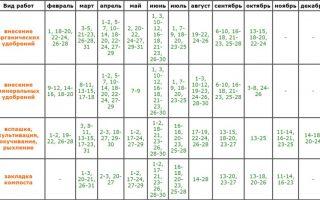 Лунный посевной календарь для подмосковья на 2018: посадки растений по месяцам и дням, таблицы – выращиваем в теплице