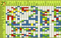 Совместимость растений: смешанные посадки, таблица совместимости овощей на грядке, в теплице, фото, видео – выращиваем в теплице